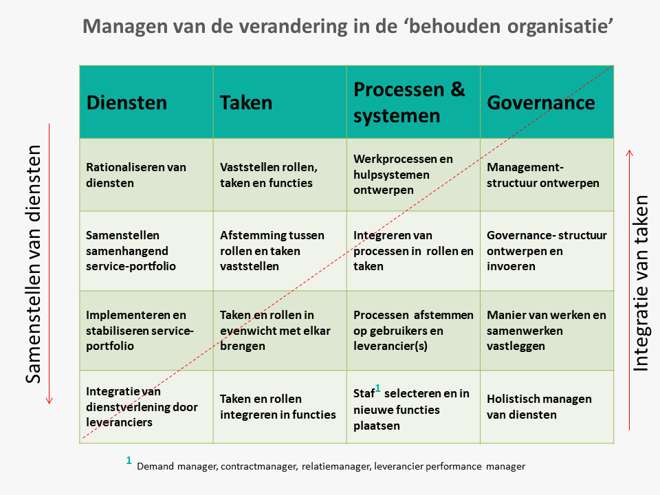 informatie over regie en demand management