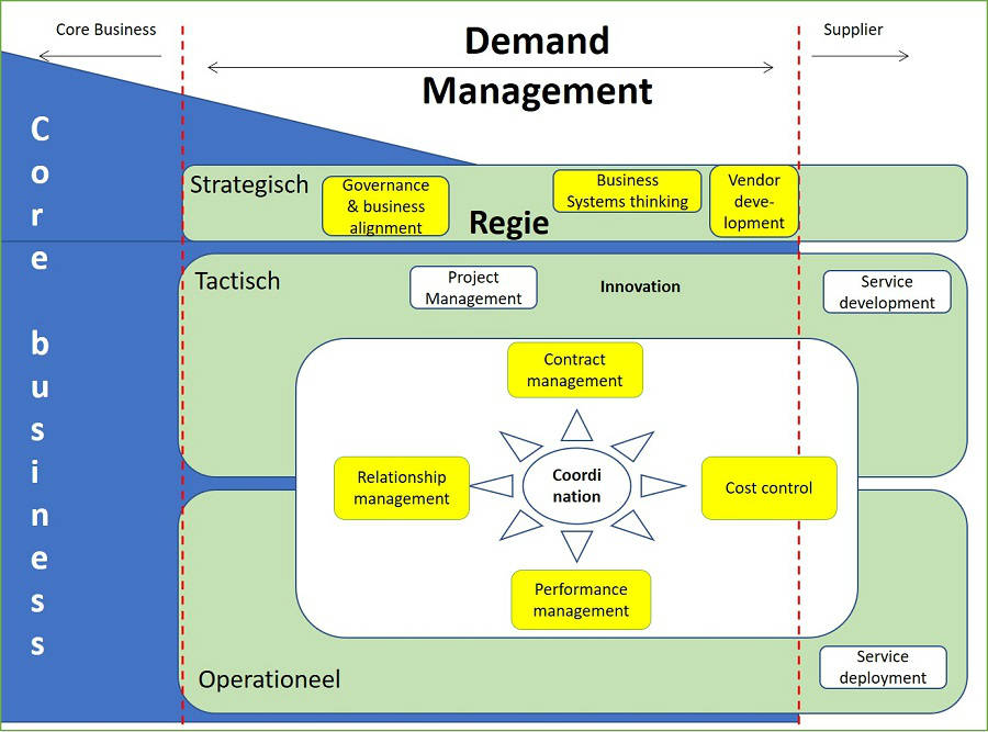 demand management functies