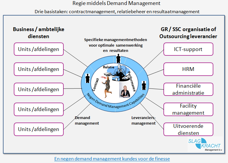Basistaken Demand Management