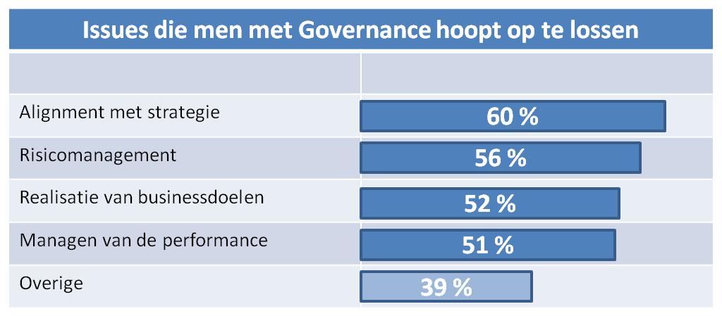 Governance en Demand Management
