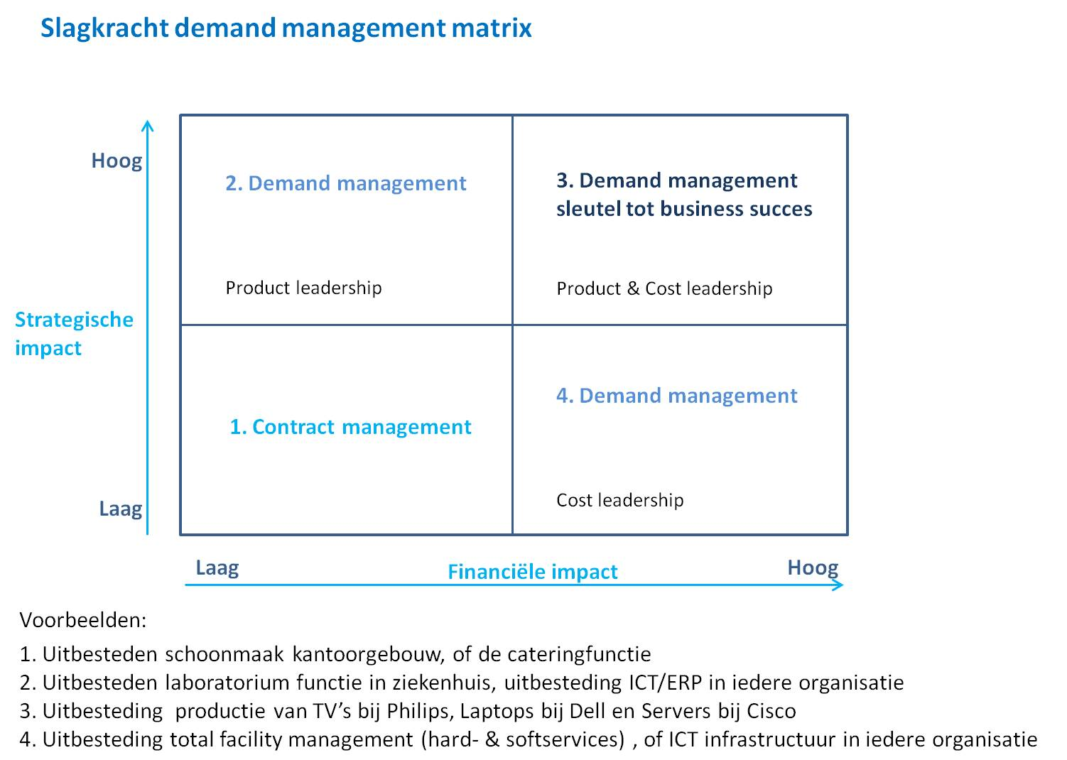 Slagkracht demand-management matrix bij outsourcing