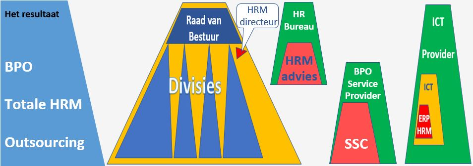 HRM outsourcing