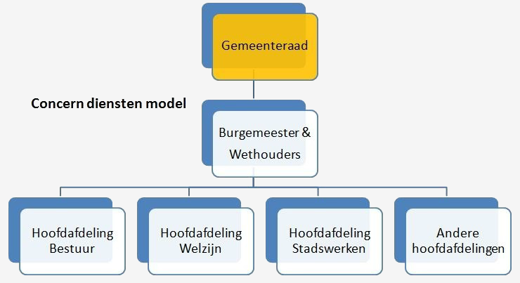 Business Systems Thinking | Het concern Diensten Model
