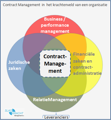 Contractmanagement is niet sexy