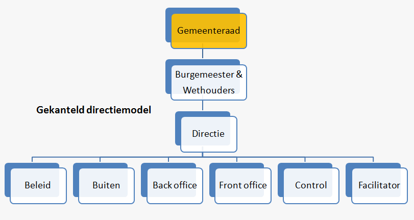 Business systems thinking | Gekanteld directiemodel