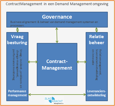 Moet demand management de leiding nemen in contractmanagement?