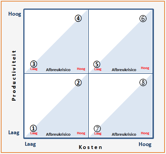 business process outsourcing evaluatie matrix
