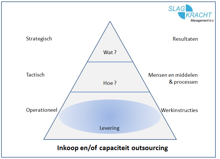 inkoop of capaciteit outsourcing