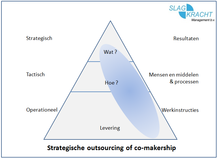 strategische outsourcing