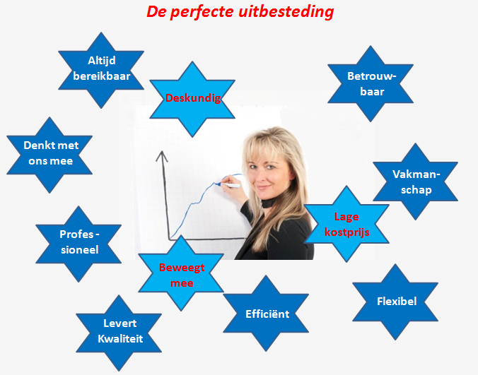 Perfecte outsourcing