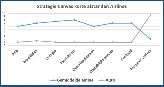 strategie canvast airlines auto