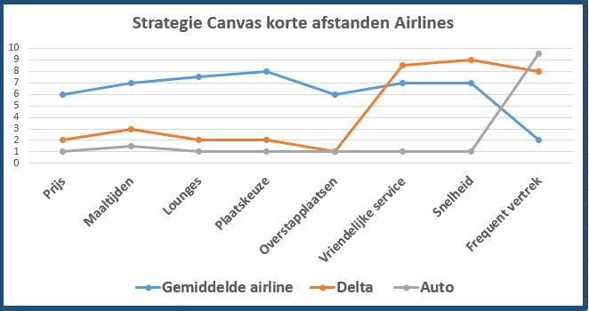 strategie canvas airlines auto delta