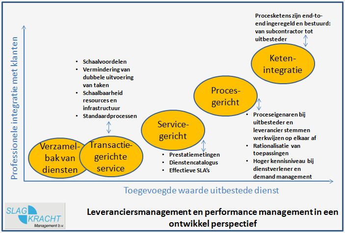 performance management in ontwikkel perspectief