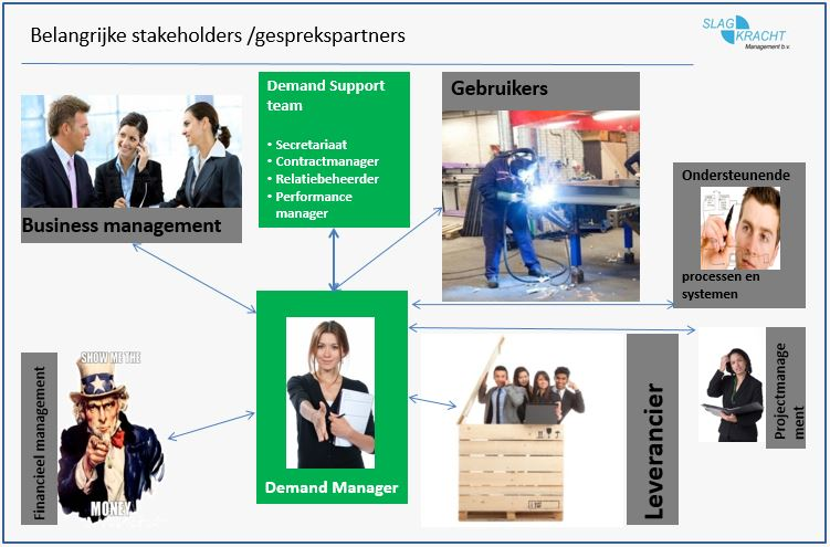 demand managers omgeving