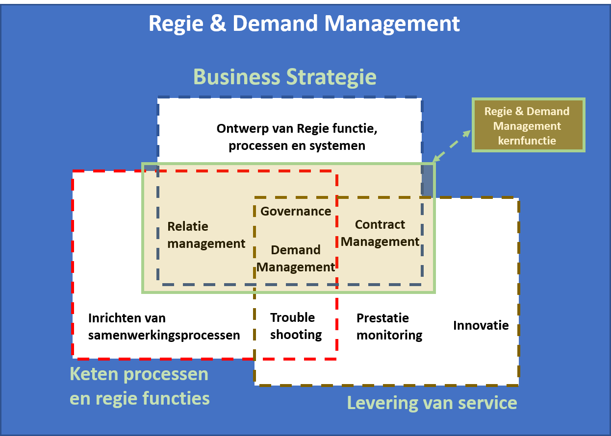 negen capabilities model voor regie en demand management