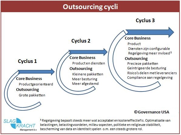 outsourcing cycli